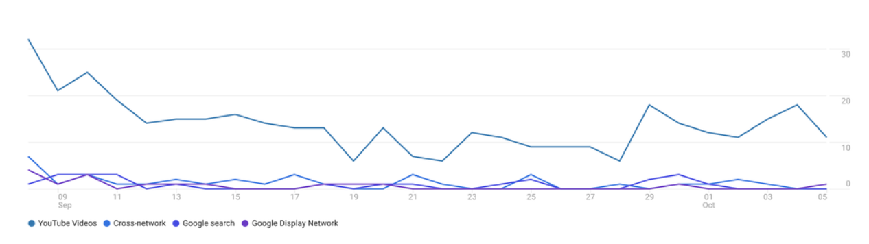 YouTube Engaged-view conversions in Analytics 4 reports